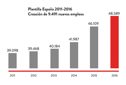 Crecimiento plantilla Inditex eleva sus ventas en españa